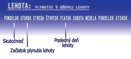 Plynutie lehoty
