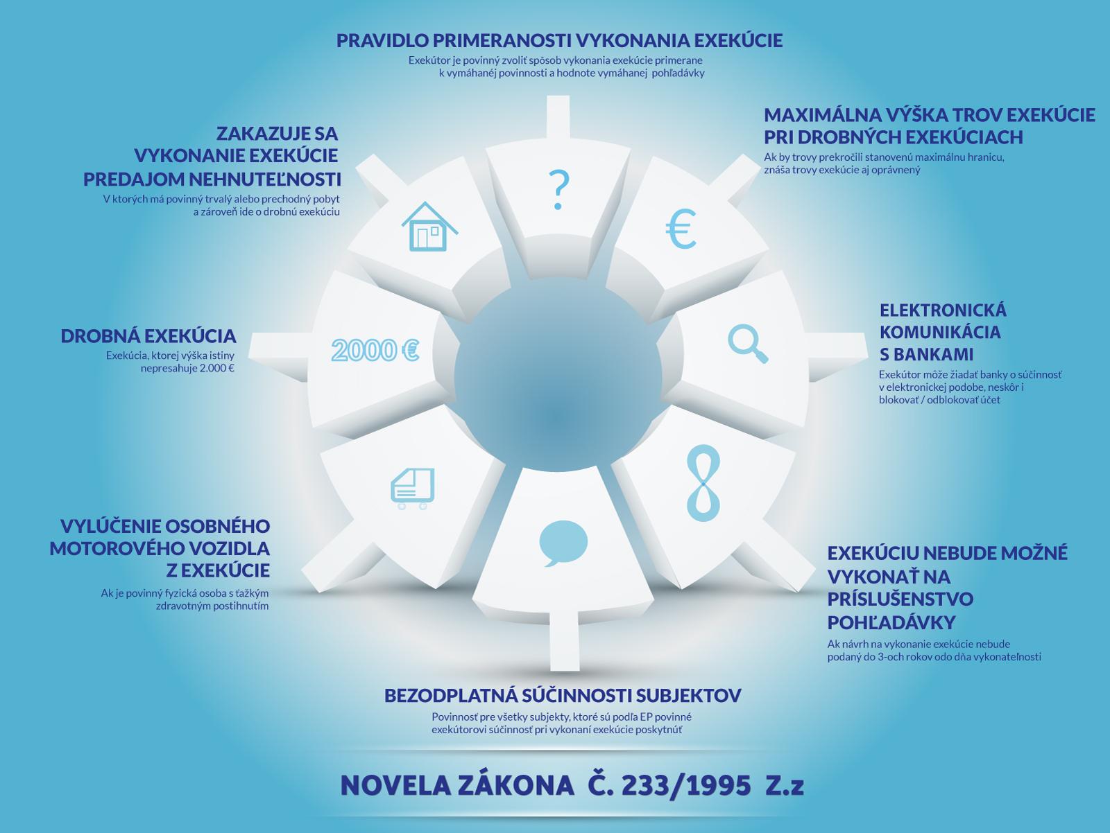 Infografika - Novela 233/1995